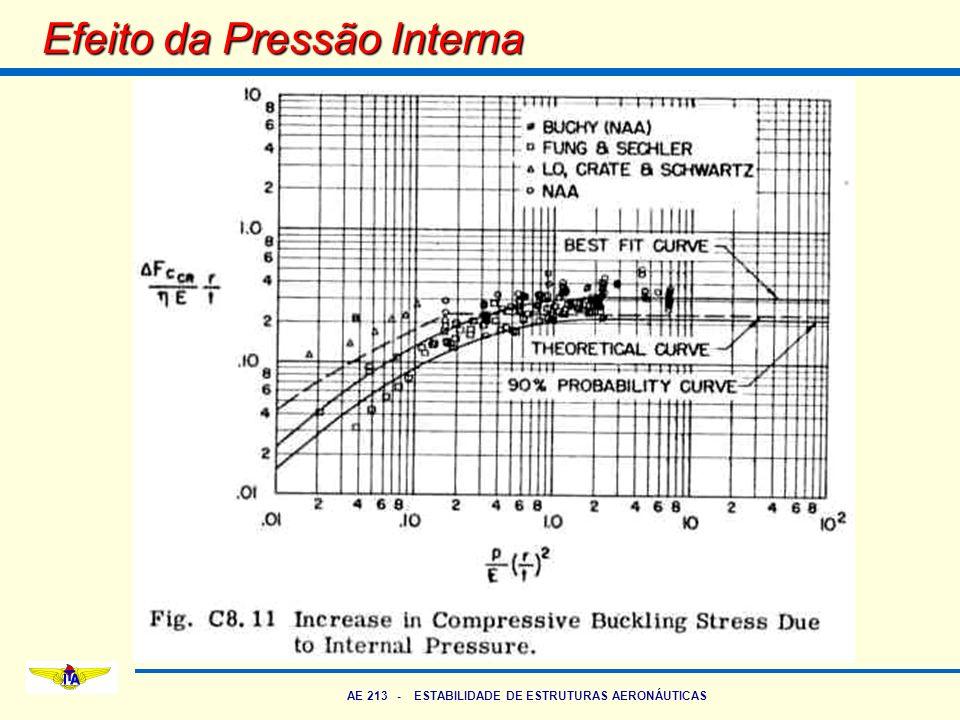 AE 213 - ESTABILIDADE DE ESTRUTURAS AERONÁUTICAS Efeito da Pressão Interna