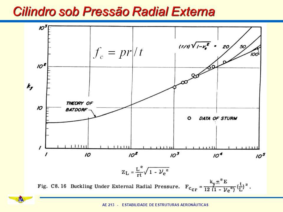 AE 213 - ESTABILIDADE DE ESTRUTURAS AERONÁUTICAS Cilindro sob Pressão Radial Externa