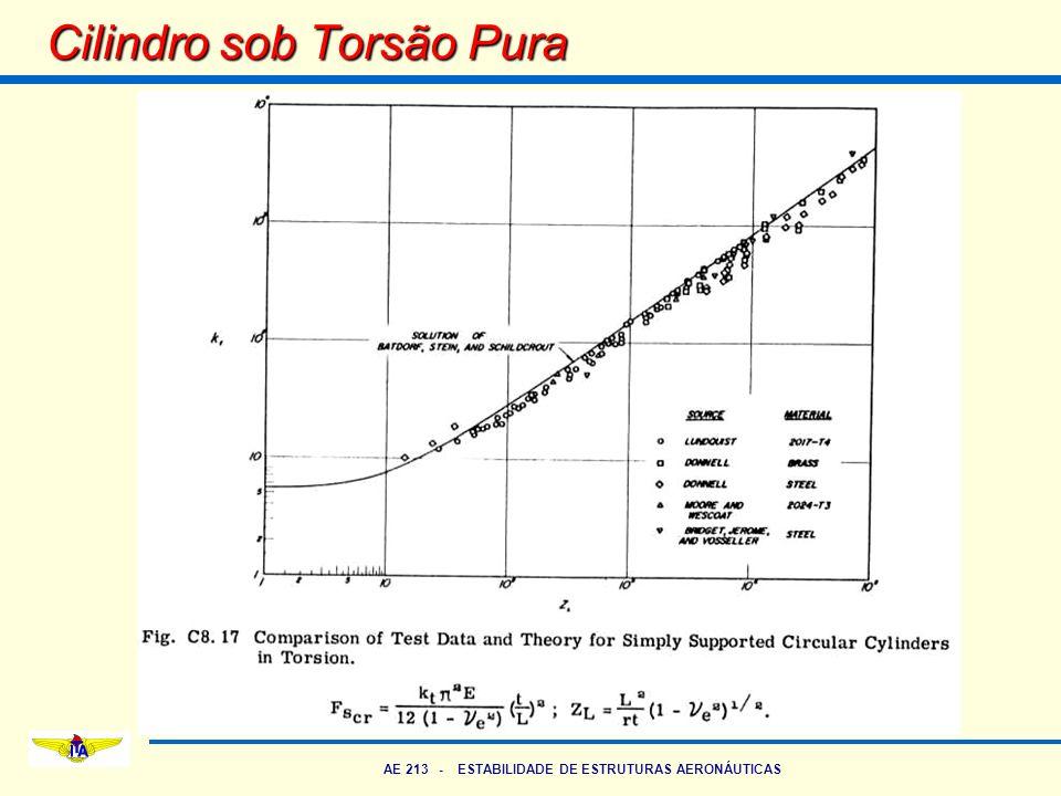 AE 213 - ESTABILIDADE DE ESTRUTURAS AERONÁUTICAS Cilindro sob Torsão Pura