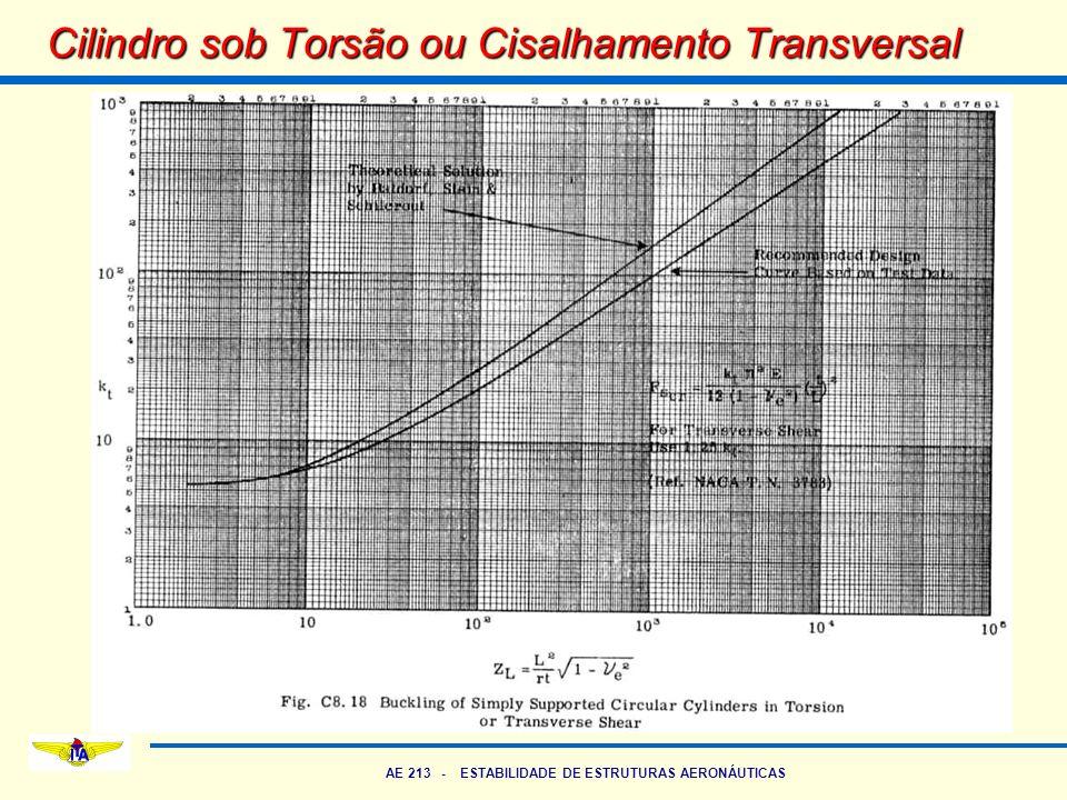 AE 213 - ESTABILIDADE DE ESTRUTURAS AERONÁUTICAS Cilindro sob Torsão ou Cisalhamento Transversal