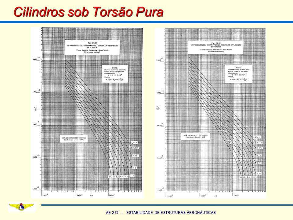 AE 213 - ESTABILIDADE DE ESTRUTURAS AERONÁUTICAS Cilindros sob Torsão Pura