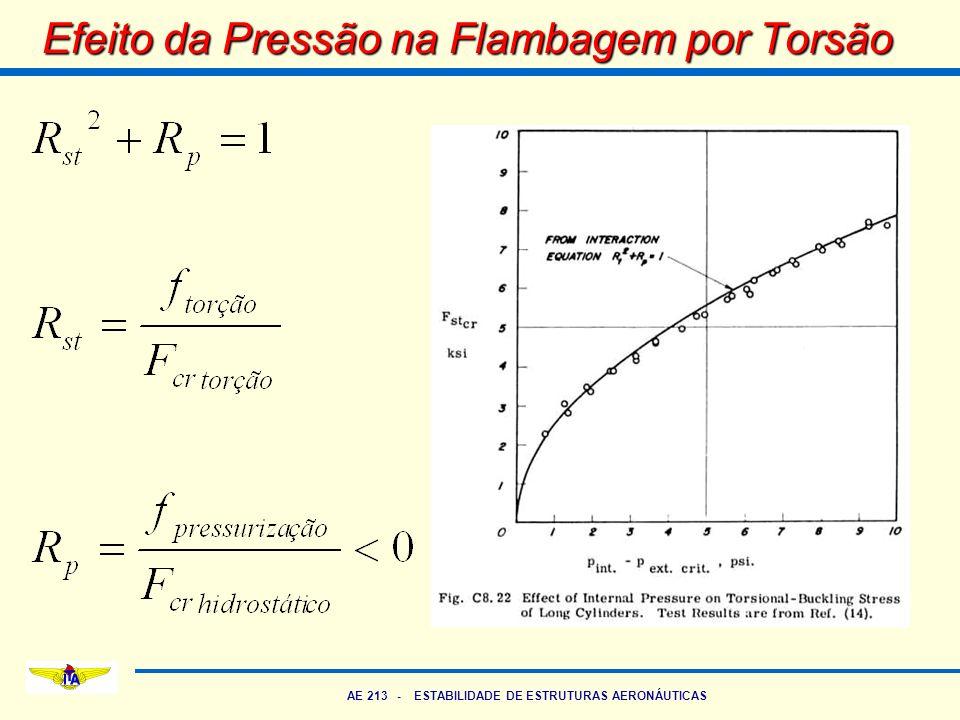 AE 213 - ESTABILIDADE DE ESTRUTURAS AERONÁUTICAS Efeito da Pressão na Flambagem por Torsão