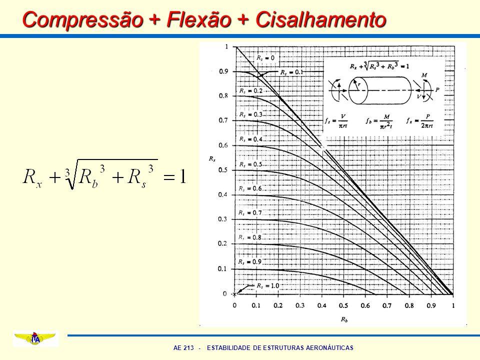 AE 213 - ESTABILIDADE DE ESTRUTURAS AERONÁUTICAS Compressão + Flexão + Cisalhamento