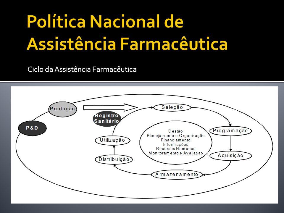 Ciclo da Assistência Farmacêutica