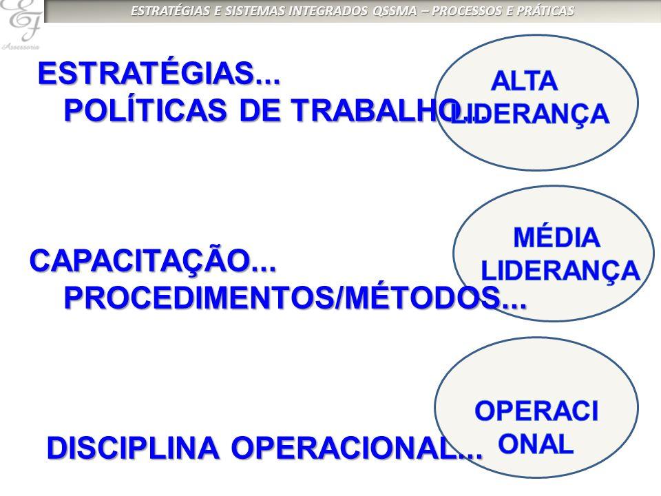 ESTRATÉGIAS... ESTRATÉGIAS... POLÍTICAS DE TRABALHO... POLÍTICAS DE TRABALHO... CAPACITAÇÃO... CAPACITAÇÃO... PROCEDIMENTOS/MÉTODOS... PROCEDIMENTOS/M