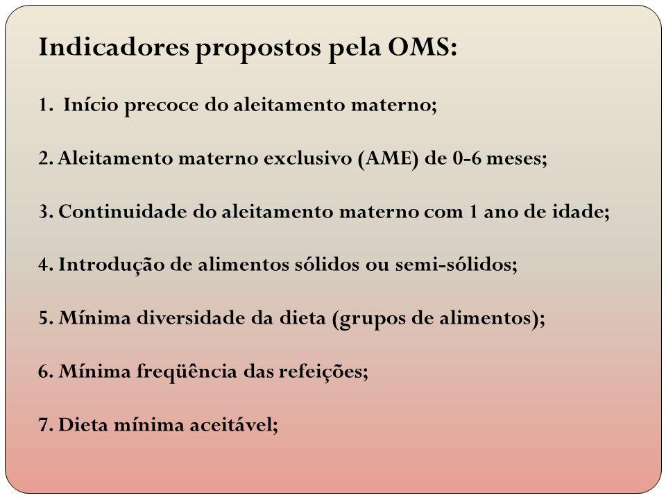 Indicadores propostos pela OMS: 1.Início precoce do aleitamento materno; 2. Aleitamento materno exclusivo (AME) de 0-6 meses; 3. Continuidade do aleit