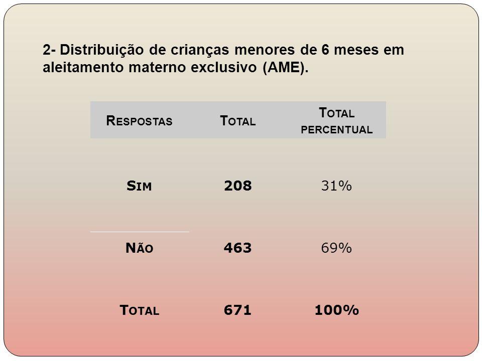 R ESPOSTAS T OTAL T OTAL PERCENTUAL S IM 20831% N ÃO 46369% T OTAL 671100% 2- Distribuição de crianças menores de 6 meses em aleitamento materno exclu