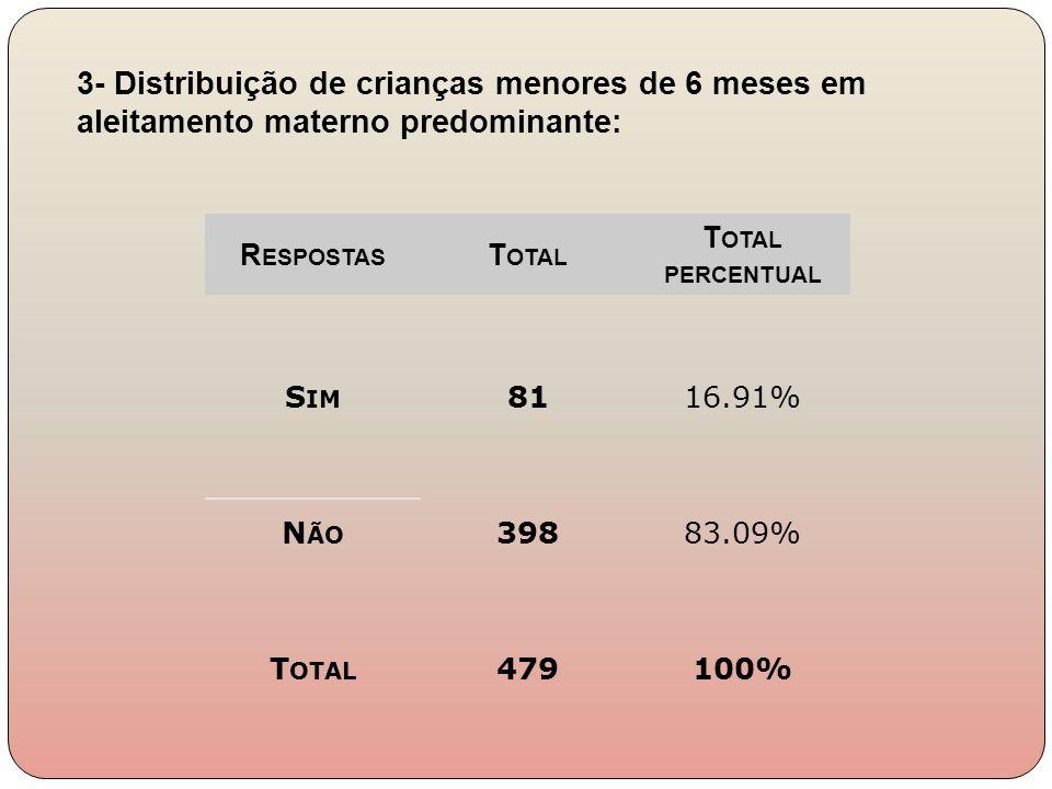R ESPOSTAS T OTAL T OTAL PERCENTUAL S IM 8116.91% N ÃO 39883.09% T OTAL 479100% 3- Distribuição de crianças menores de 6 meses em aleitamento materno