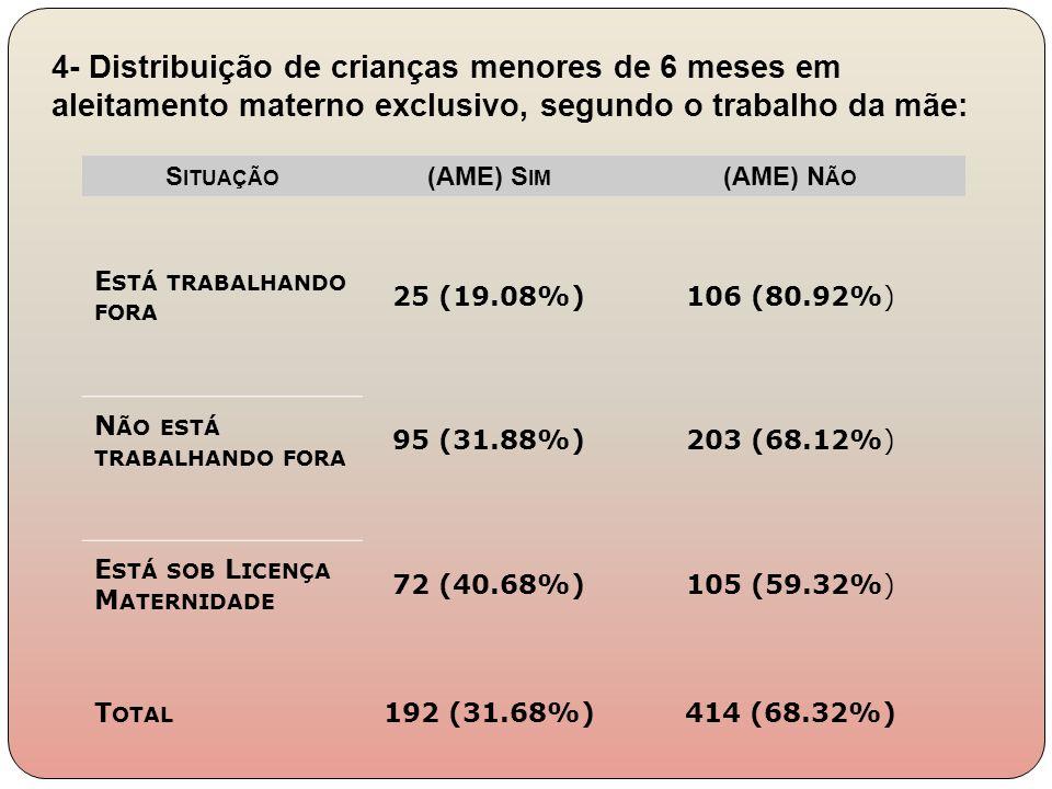 S ITUAÇÃO (AME) S IM (AME) N ÃO E STÁ TRABALHANDO FORA 25 (19.08%)106 (80.92%) N ÃO ESTÁ TRABALHANDO FORA 95 (31.88%)203 (68.12%) E STÁ SOB L ICENÇA M