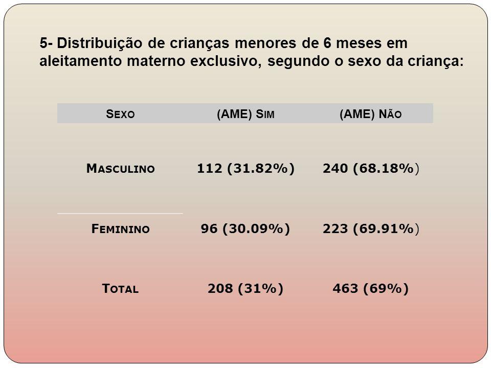 S EXO (AME) S IM (AME) N ÃO M ASCULINO 112 (31.82%)240 (68.18%) F EMININO 96 (30.09%)223 (69.91%) T OTAL 208 (31%)463 (69%) 5- Distribuição de criança
