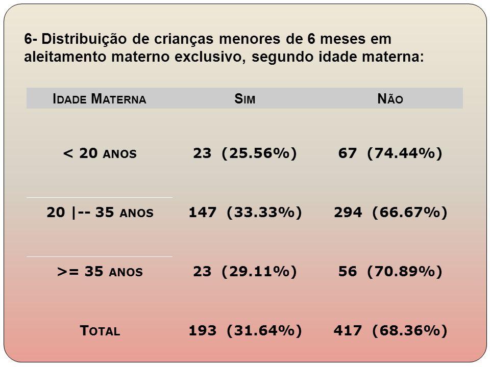 I DADE M ATERNA S IM N ÃO < 20 ANOS 23 (25.56%)67 (74.44%) 20 |-- 35 ANOS 147 (33.33%)294 (66.67%) >= 35 ANOS 23 (29.11%)56 (70.89%) T OTAL 193 (31.64