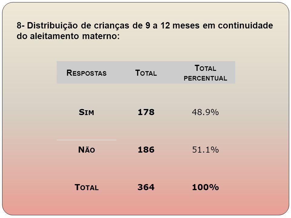 R ESPOSTAS T OTAL T OTAL PERCENTUAL S IM 17848.9% N ÃO 18651.1% T OTAL 364100% 8- Distribuição de crianças de 9 a 12 meses em continuidade do aleitame