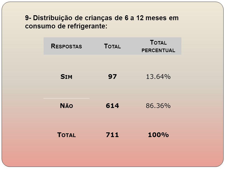 R ESPOSTAS T OTAL T OTAL PERCENTUAL S IM 9713.64% N ÃO 61486.36% T OTAL 711100% 9- Distribuição de crianças de 6 a 12 meses em consumo de refrigerante