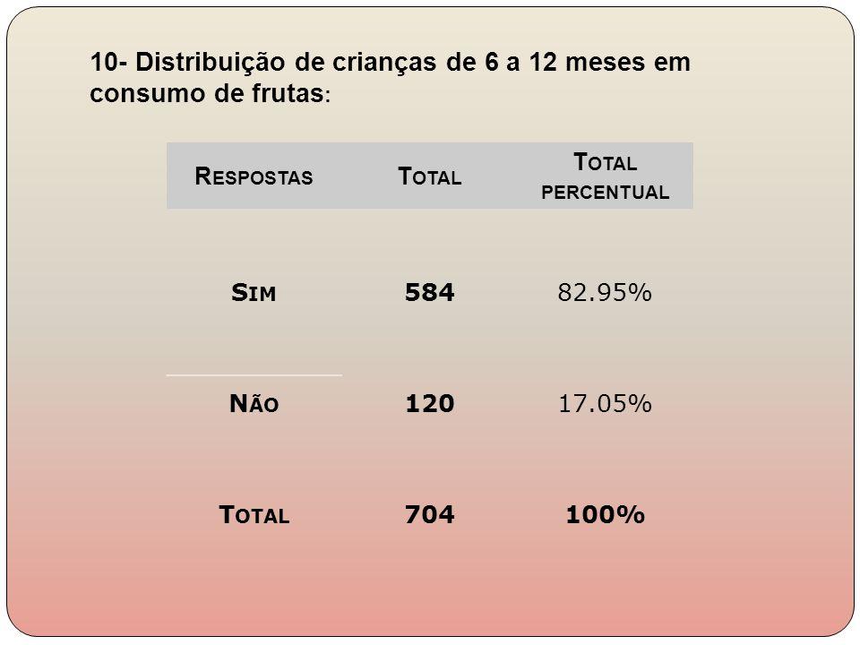 R ESPOSTAS T OTAL T OTAL PERCENTUAL S IM 58482.95% N ÃO 12017.05% T OTAL 704100% 10- Distribuição de crianças de 6 a 12 meses em consumo de frutas :