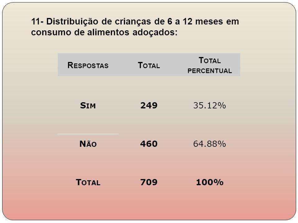 R ESPOSTAS T OTAL T OTAL PERCENTUAL S IM 24935.12% N ÃO 46064.88% T OTAL 709100% 11- Distribuição de crianças de 6 a 12 meses em consumo de alimentos
