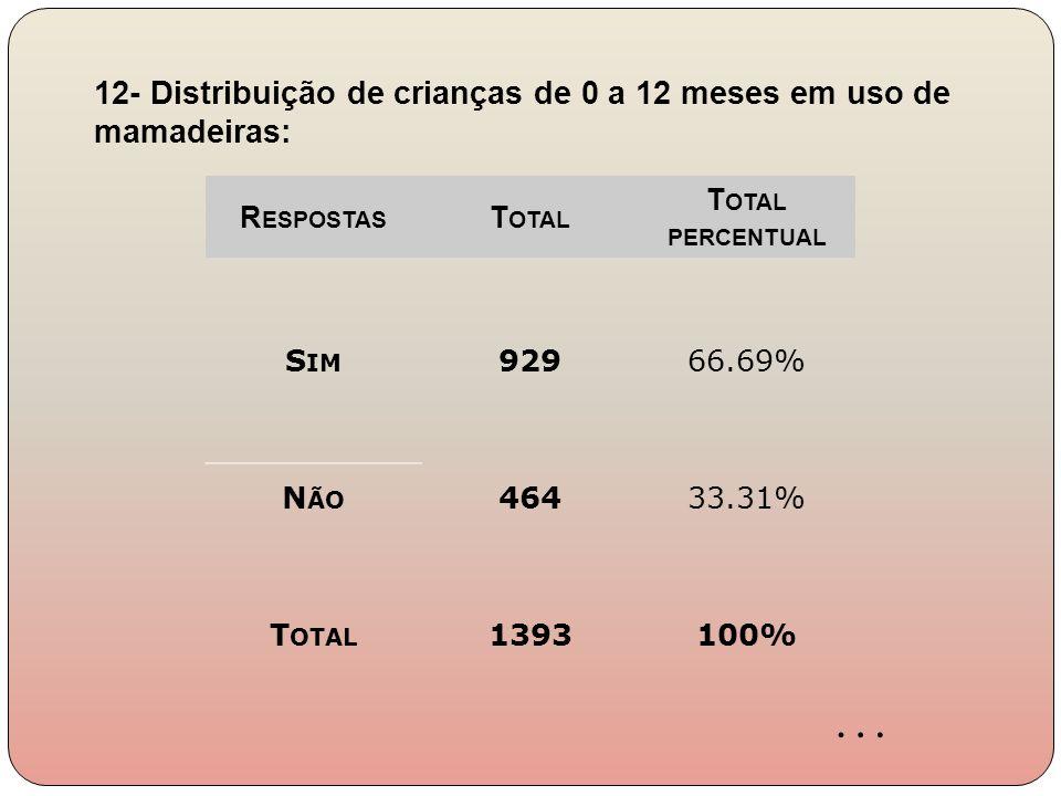 R ESPOSTAS T OTAL T OTAL PERCENTUAL S IM 92966.69% N ÃO 46433.31% T OTAL 1393100% 12- Distribuição de crianças de 0 a 12 meses em uso de mamadeiras: …