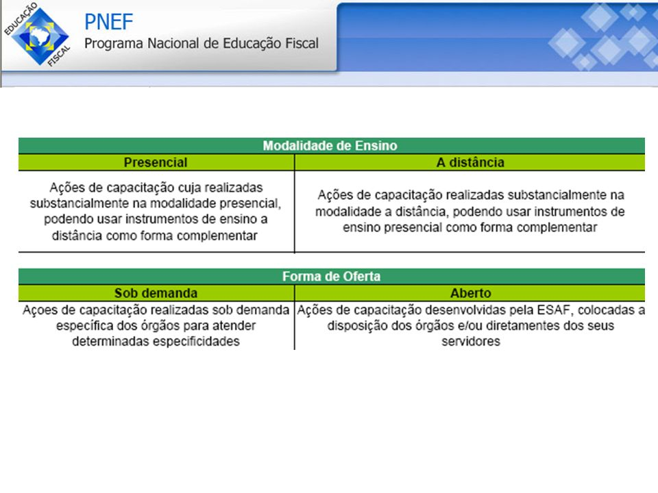 Gestão Democrática dos Recursos Públicos Caderno 4: evidencia temas relativos ao orçamento, ao compromisso social e fiscal do gestor público e ao exercício do controle social.