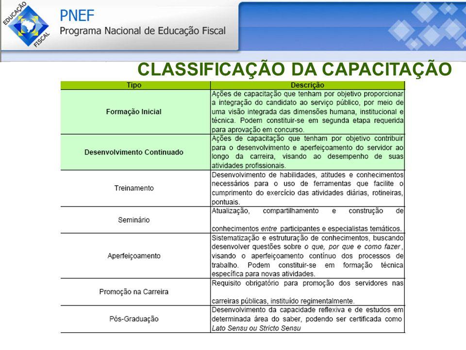 CLASSIFICAÇÃO DA CAPACITAÇÃO