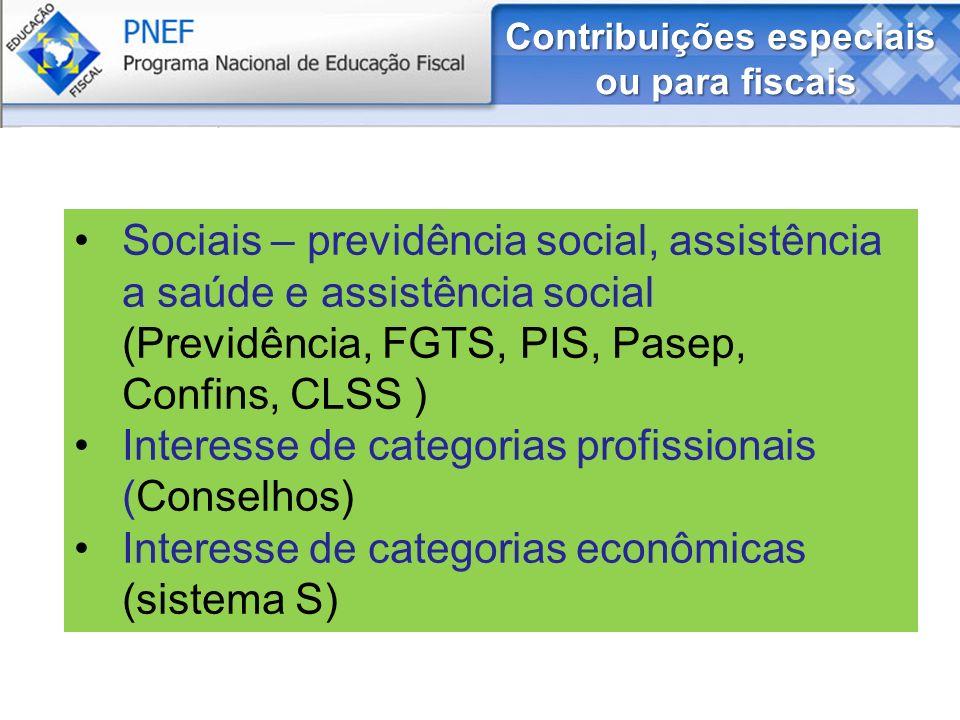 Contribuições especiais ou para fiscais Sociais – previdência social, assistência a saúde e assistência social (Previdência, FGTS, PIS, Pasep, Confins, CLSS ) Interesse de categorias profissionais (Conselhos) Interesse de categorias econômicas (sistema S)