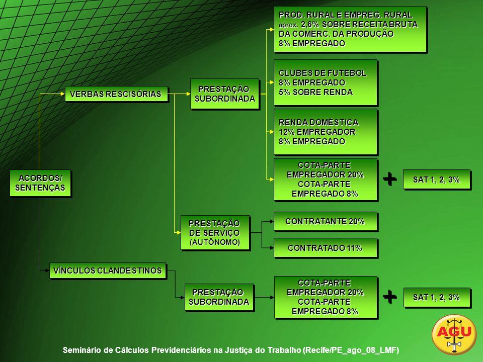 ACORDOS/SENTENÇASACORDOS/SENTENÇAS VERBAS RESCISÓRIAS VÍNCULOS CLANDESTINOS PROD.