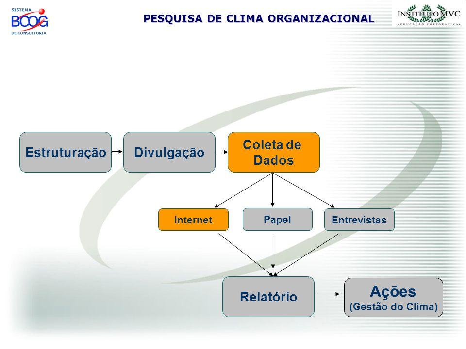PESQUISA DE CLIMA ORGANIZACIONAL Fase de Coleta de Dados - via Internet O formulário fica em ambiente seguro E-mail com um link (e uma chave) As respostas alimentam banco de dados via WEB.