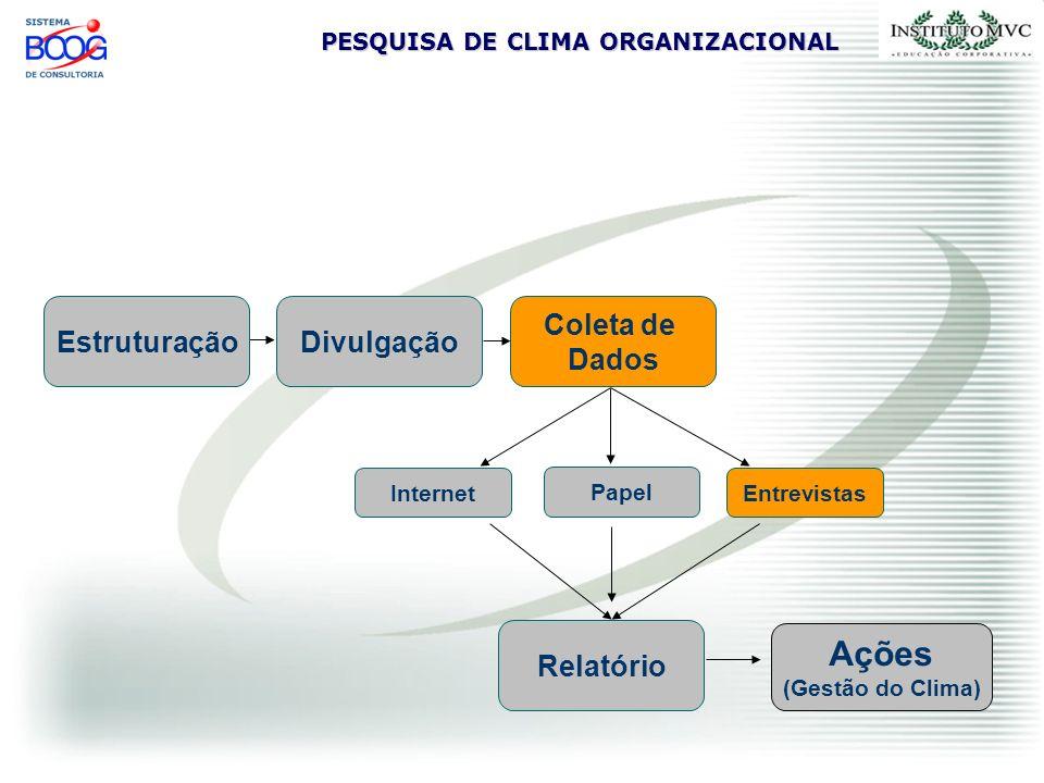 PESQUISA DE CLIMA ORGANIZACIONAL Fase de Coleta de Dados - Entrevistas Fase Opcional Entrevistas coletivas e consecutivas com 6 participantes cada Anotações em flip-chart – organizadas e transcritas no relatório Pessoas do mesmo nível / mesma área Amostragem 5%.