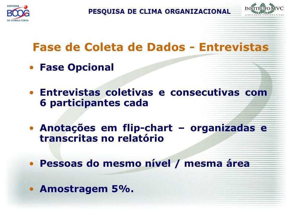 PESQUISA DE CLIMA ORGANIZACIONAL Fase de Coleta de Dados - Entrevistas Fase Opcional Entrevistas coletivas e consecutivas com 6 participantes cada Ano