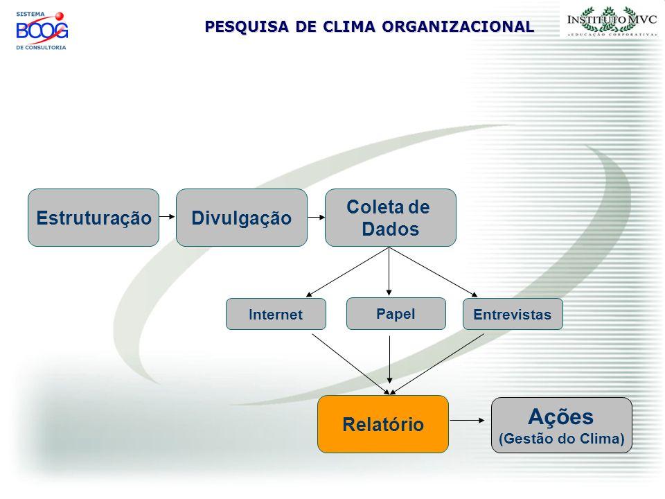 PESQUISA DE CLIMA ORGANIZACIONAL EstruturaçãoDivulgação Coleta de Dados Ações (Gestão do Clima) Relatório EntrevistasInternet Papel