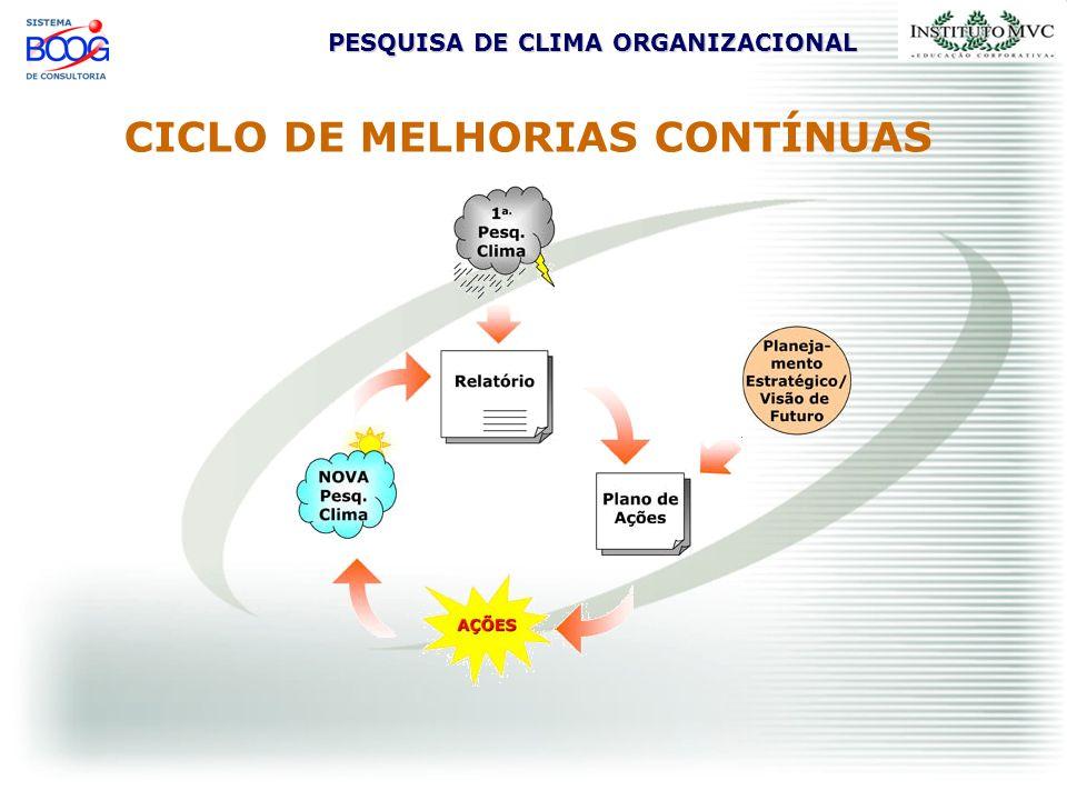 PESQUISA DE CLIMA ORGANIZACIONAL CICLO DE MELHORIAS CONTÍNUAS