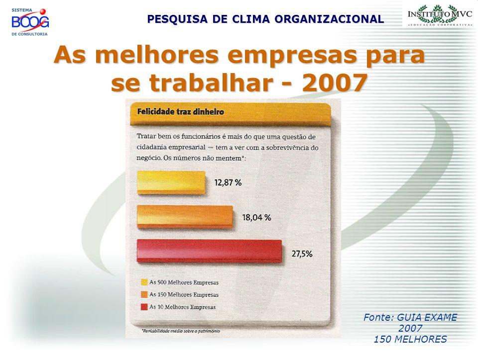 PESQUISA DE CLIMA ORGANIZACIONAL As melhores empresas para se trabalhar - 2007 Fonte: GUIA EXAME 2007 150 MELHORES