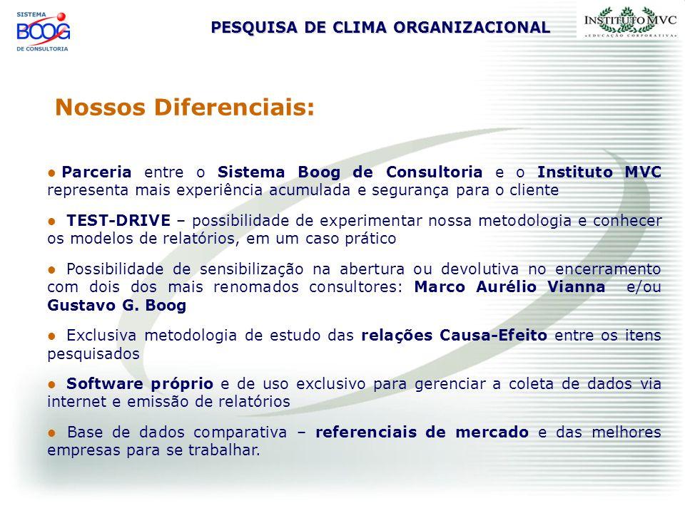 PESQUISA DE CLIMA ORGANIZACIONAL Nossos Diferenciais: Parceria entre o Sistema Boog de Consultoria e o Instituto MVC representa mais experiência acumu