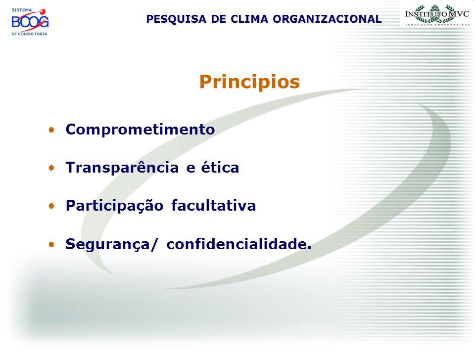 PESQUISA DE CLIMA ORGANIZACIONAL Principios Comprometimento Transparência e ética Participação facultativa Segurança/ confidencialidade.
