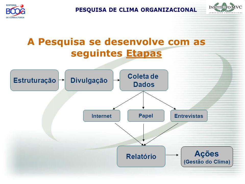 PESQUISA DE CLIMA ORGANIZACIONAL A Pesquisa se desenvolve com as seguintes Etapas Estruturação Coleta de Dados Ações (Gestão do Clima) DivulgaçãoRelat