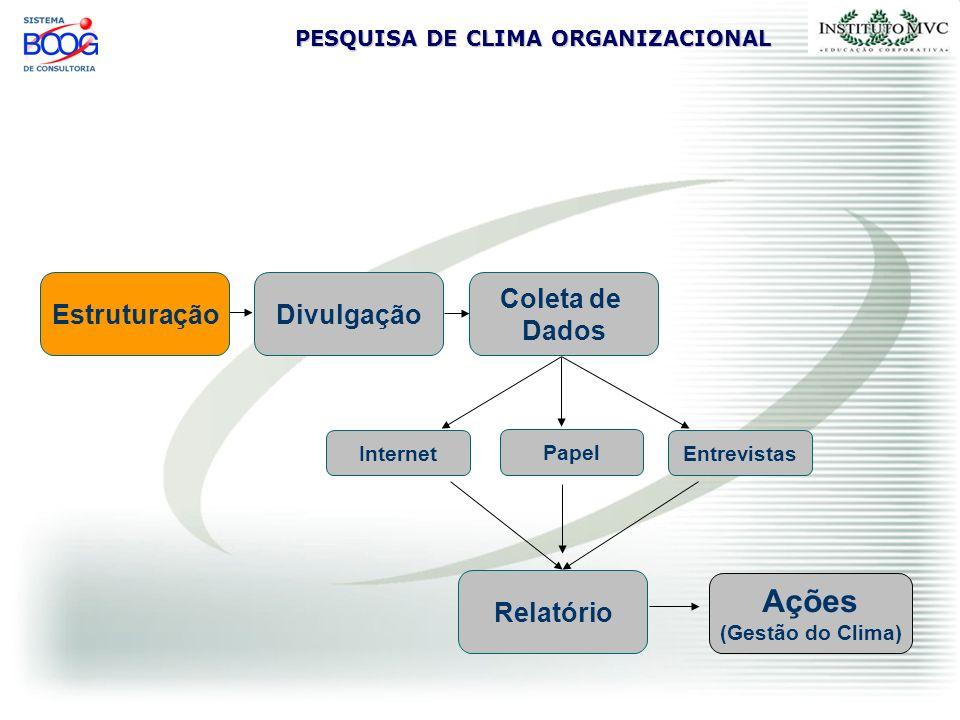 PESQUISA DE CLIMA ORGANIZACIONAL Fase de Estruturação A Pesquisa é estruturada sob medida para cada Organização (conteúdo e forma) É definido se a coleta de dados será feita pela Internet e/ou em Papel São definidas as segmentações Questões logísticas, cronograma, etc.