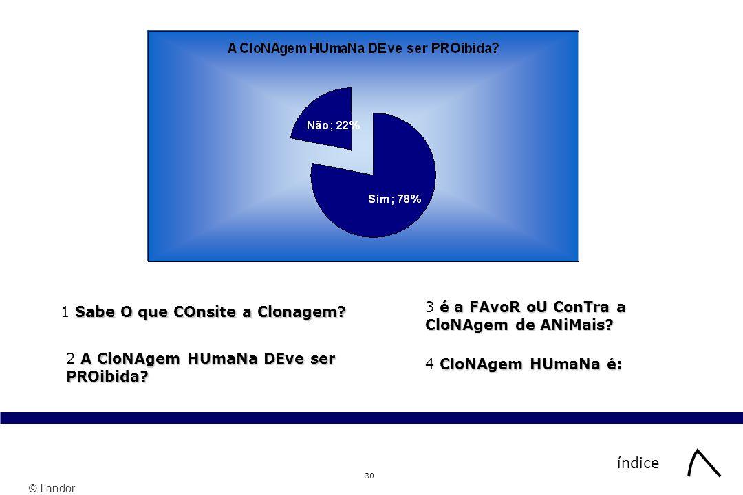 © Landor 30 índice Sabe O que COnsite a Clonagem? 1 Sabe O que COnsite a Clonagem? A CloNAgem HUmaNa DEve ser PROibida? 2 A CloNAgem HUmaNa DEve ser P