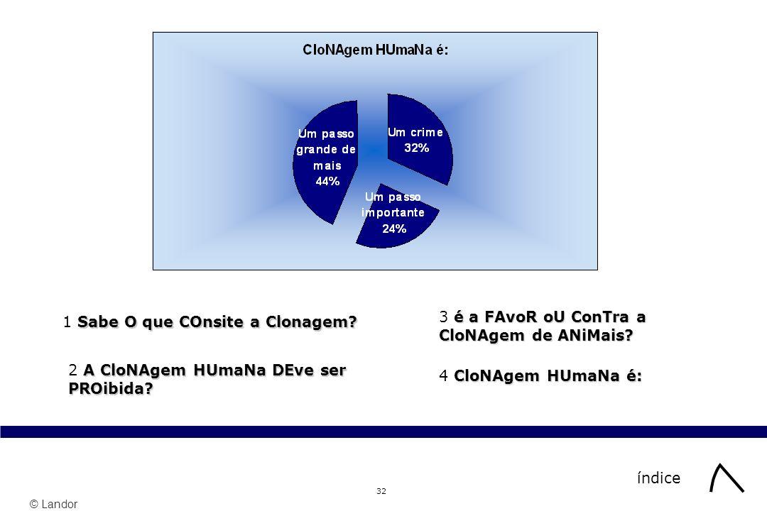 © Landor 32 índice Sabe O que COnsite a Clonagem? 1 Sabe O que COnsite a Clonagem? A CloNAgem HUmaNa DEve ser PROibida? 2 A CloNAgem HUmaNa DEve ser P