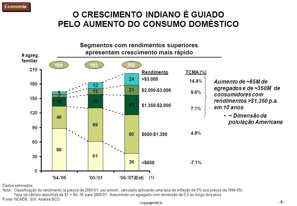 - 9 - Copyright BCG O CRESCIMENTO INDIANO É GUIADO PELO AUMENTO DO CONSUMO DOMÉSTICO Segmentos com rendimentos superiores apresentam crescimento mais