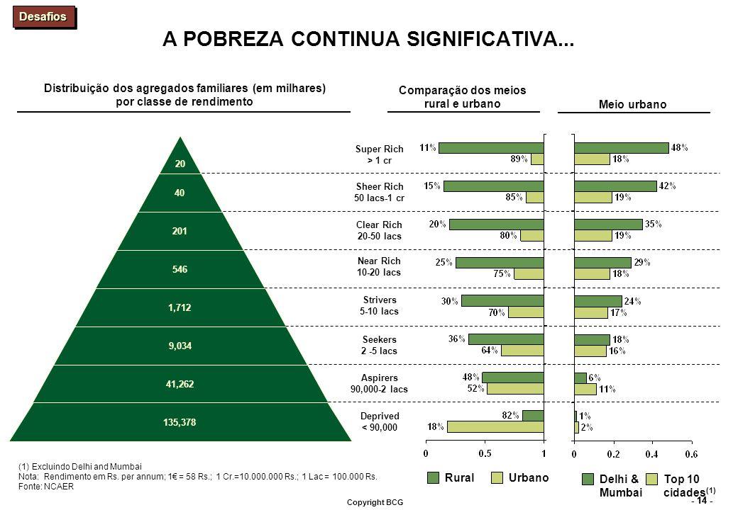 - 14 - Copyright BCG A POBREZA CONTINUA SIGNIFICATIVA... Distribuição dos agregados familiares (em milhares) por classe de rendimento Comparação dos m