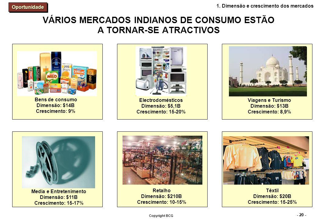 - 20 - Copyright BCG VÁRIOS MERCADOS INDIANOS DE CONSUMO ESTÃO A TORNAR-SE ATRACTIVOS Bens de consumo Dimensão: $14B Crescimento: 9% Media e Entreteni