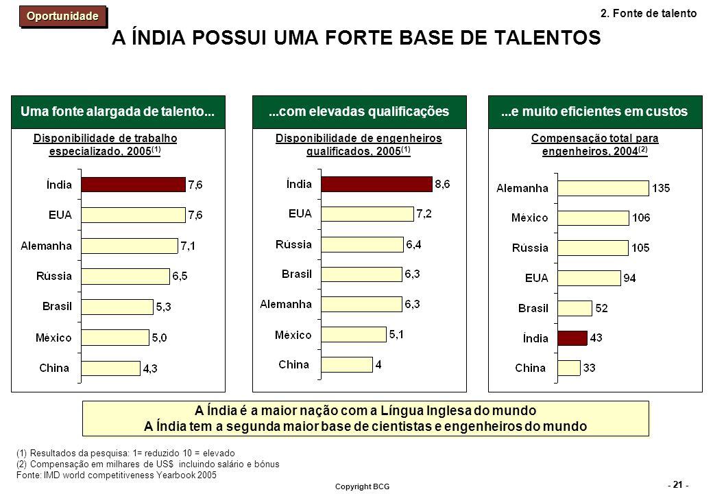 - 21 - Copyright BCG A ÍNDIA POSSUI UMA FORTE BASE DE TALENTOS (1) Resultados da pesquisa: 1= reduzido 10 = elevado (2) Compensação em milhares de US$