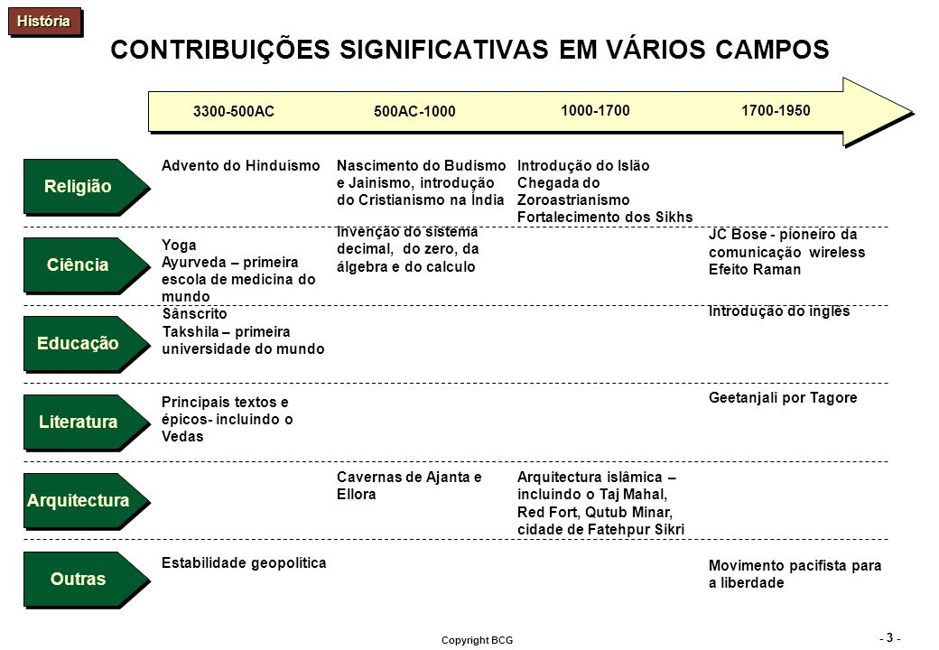 - 14 - Copyright BCG A POBREZA CONTINUA SIGNIFICATIVA...