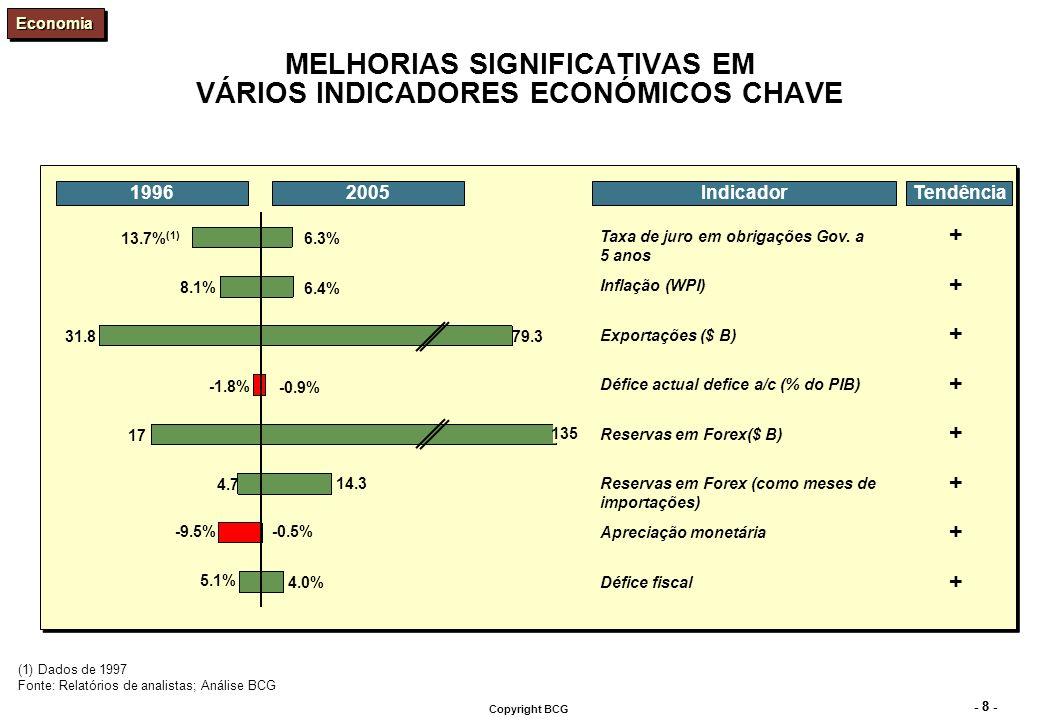 - 8 - Copyright BCG MELHORIAS SIGNIFICATIVAS EM VÁRIOS INDICADORES ECONÓMICOS CHAVE Taxa de juro em obrigações Gov. a 5 anos Inflação (WPI) Exportaçõe