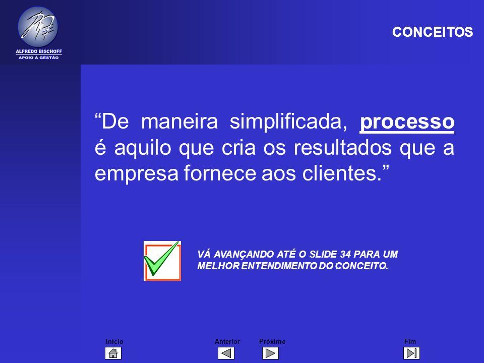 InícioFimAnteriorPróximo De maneira simplificada, processo é aquilo que cria os resultados que a empresa fornece aos clientes. VÁ AVANÇANDO ATÉ O SLID