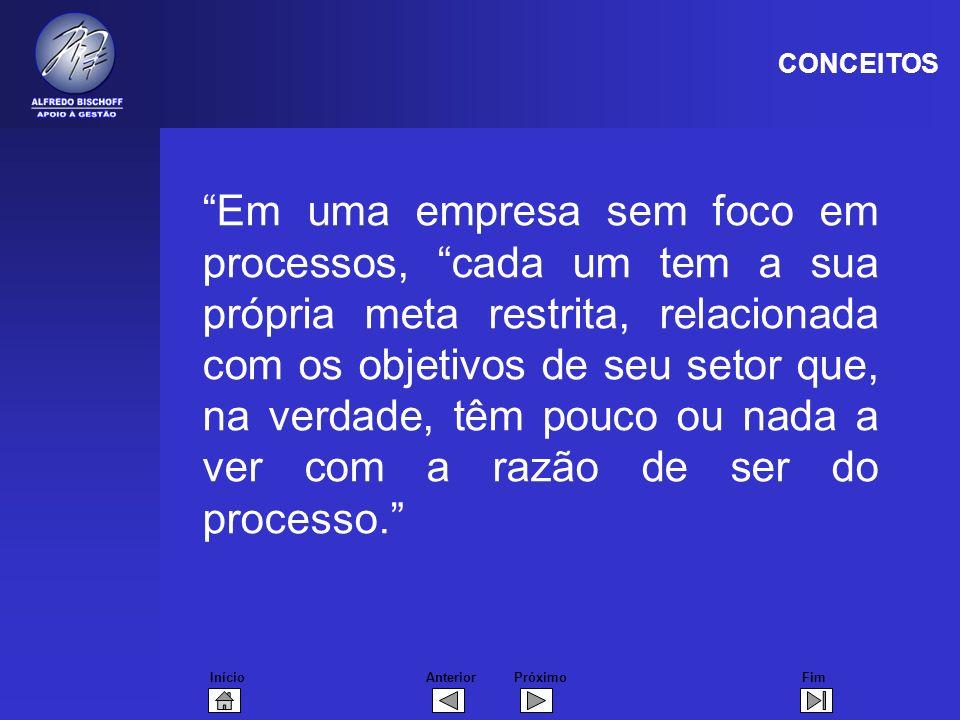 InícioFimAnteriorPróximo Em uma empresa sem foco em processos, cada um tem a sua própria meta restrita, relacionada com os objetivos de seu setor que, na verdade, têm pouco ou nada a ver com a razão de ser do processo.