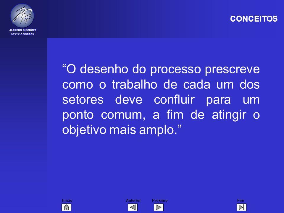 InícioFimAnteriorPróximo O desenho do processo prescreve como o trabalho de cada um dos setores deve confluir para um ponto comum, a fim de atingir o objetivo mais amplo.