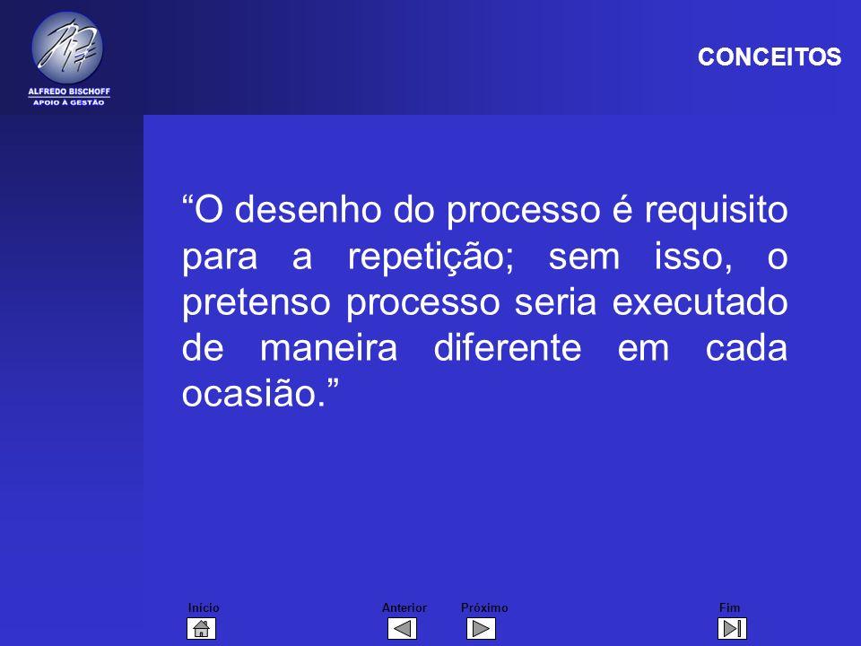 InícioFimAnteriorPróximo O desenho do processo é requisito para a repetição; sem isso, o pretenso processo seria executado de maneira diferente em cada ocasião.
