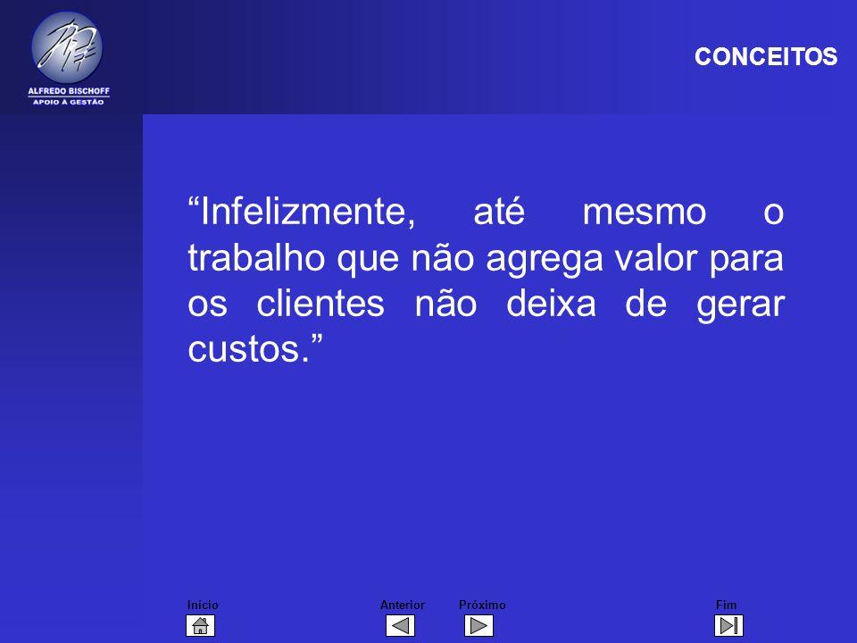 InícioFimAnteriorPróximo Infelizmente, até mesmo o trabalho que não agrega valor para os clientes não deixa de gerar custos. CONCEITOS