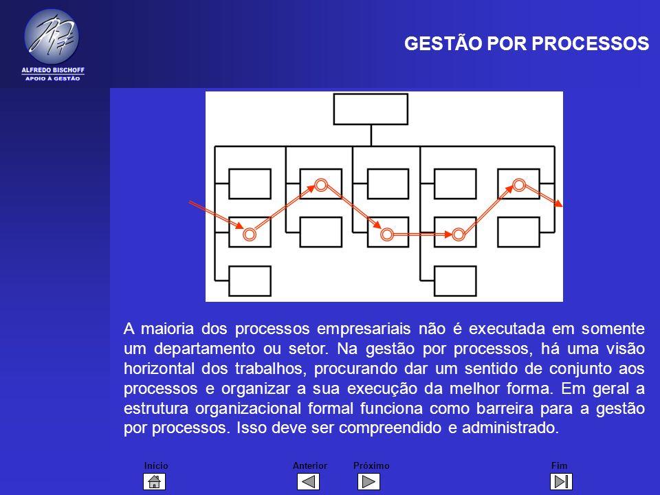 InícioFimAnteriorPróximo A maioria dos processos empresariais não é executada em somente um departamento ou setor. Na gestão por processos, há uma vis