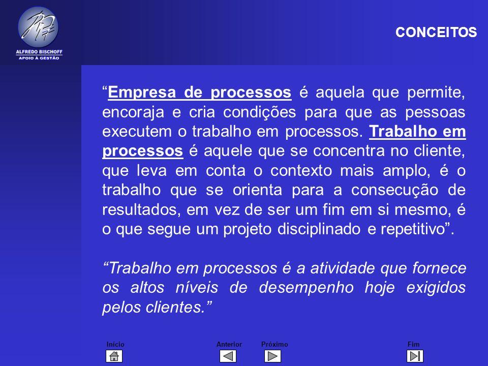 InícioFimAnteriorPróximo Empresa de processos é aquela que permite, encoraja e cria condições para que as pessoas executem o trabalho em processos.