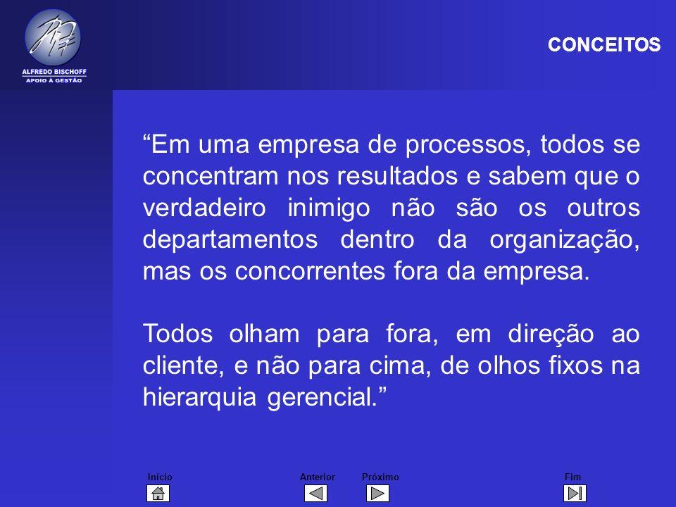 InícioFimAnteriorPróximo Em uma empresa de processos, todos se concentram nos resultados e sabem que o verdadeiro inimigo não são os outros departamentos dentro da organização, mas os concorrentes fora da empresa.